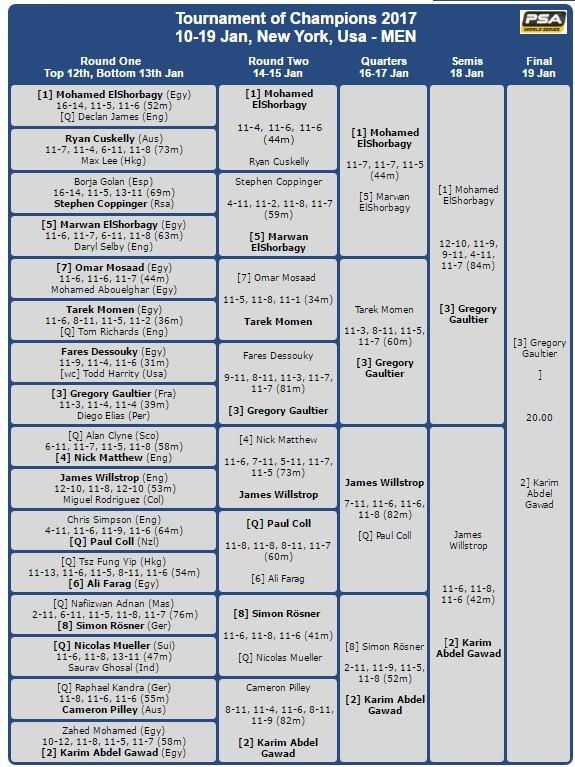 Tournament of Champions – Semi-Finals – World Squash