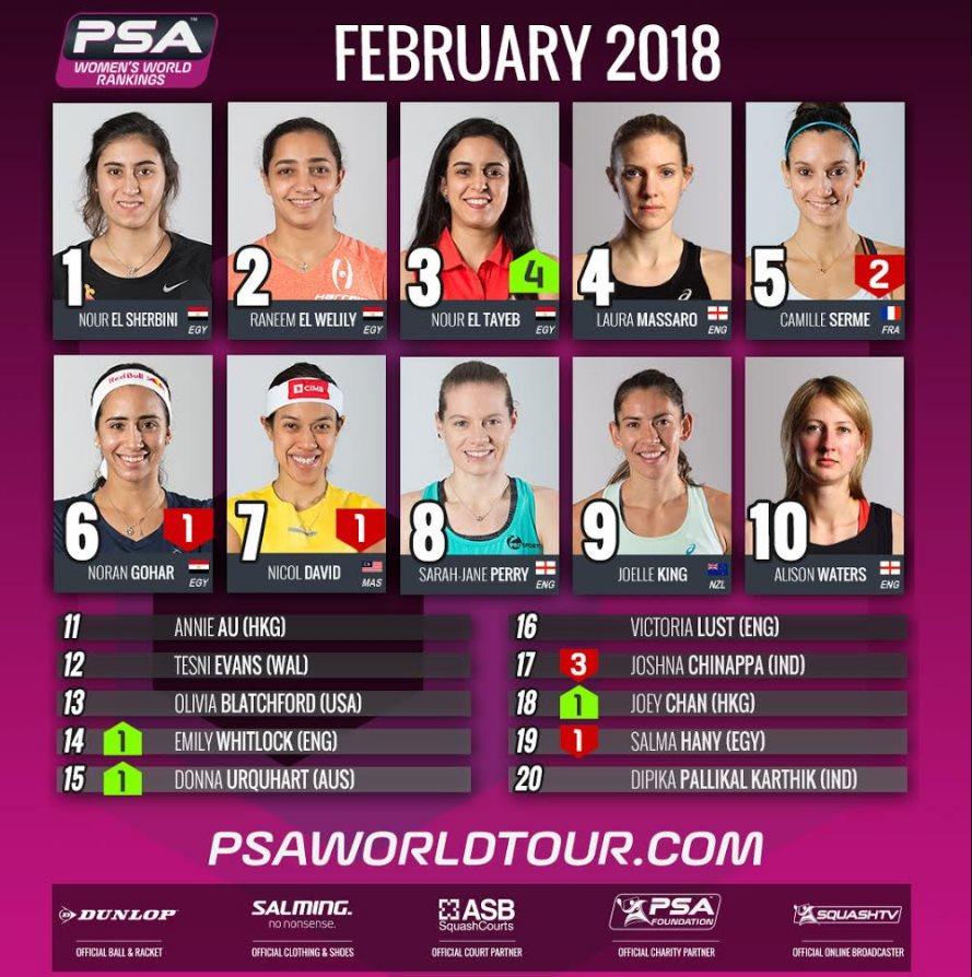 Women badminton world ranking