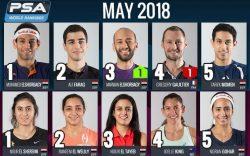 May World Rankings