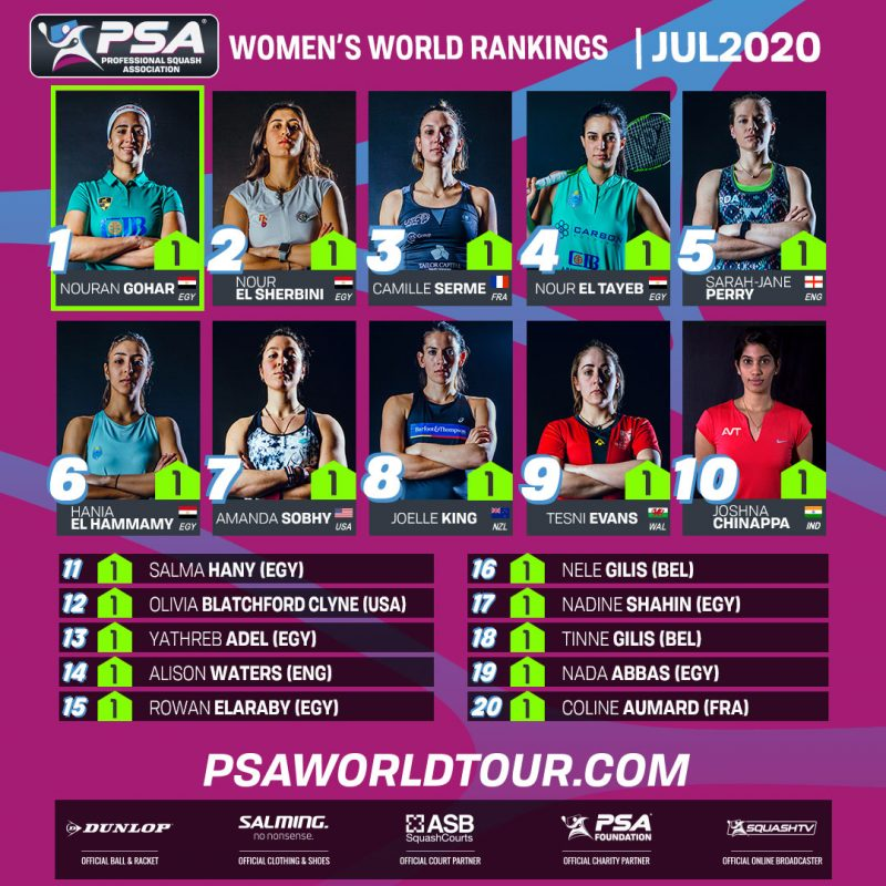 The PSA Women's World Rankings top 20 for July