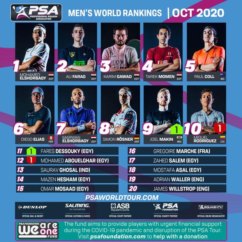 The October PSA Men's World Rankings top 20